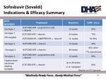 sofosbuvir sovaldi indications efficacy summary