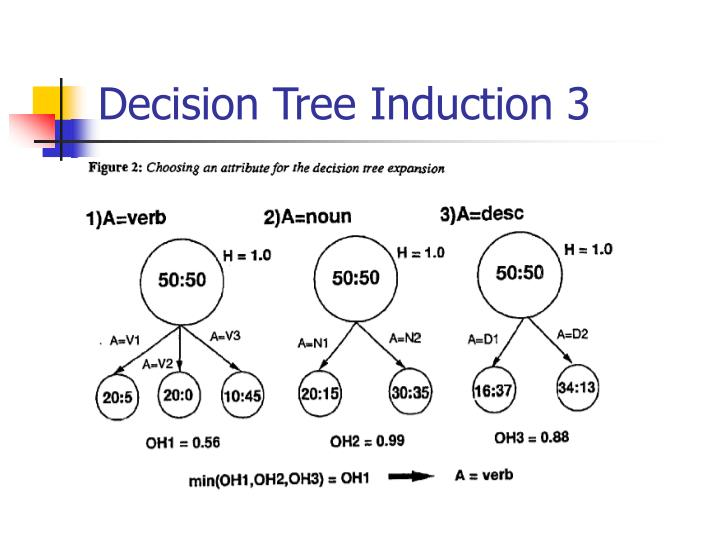 Decision Tree Induction 3