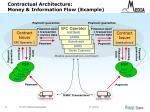 contractual architecture money information flow example