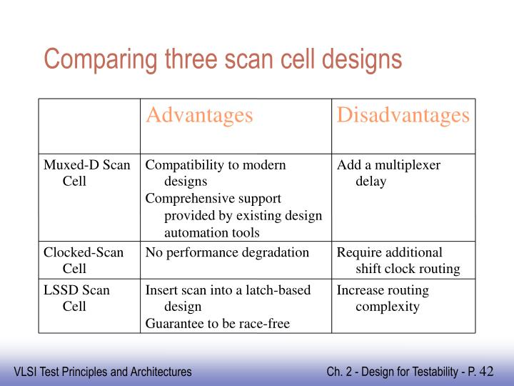 Comparing three scan cell designs