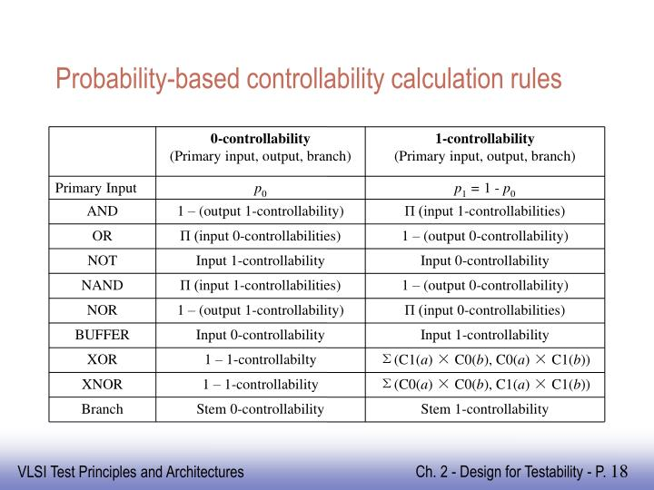 Probability-based controllability calculation rules