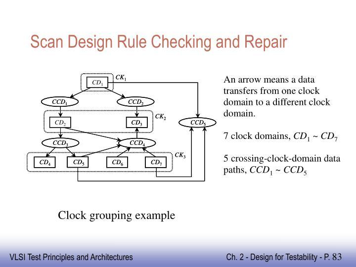 Scan Design Rule Checking and Repair