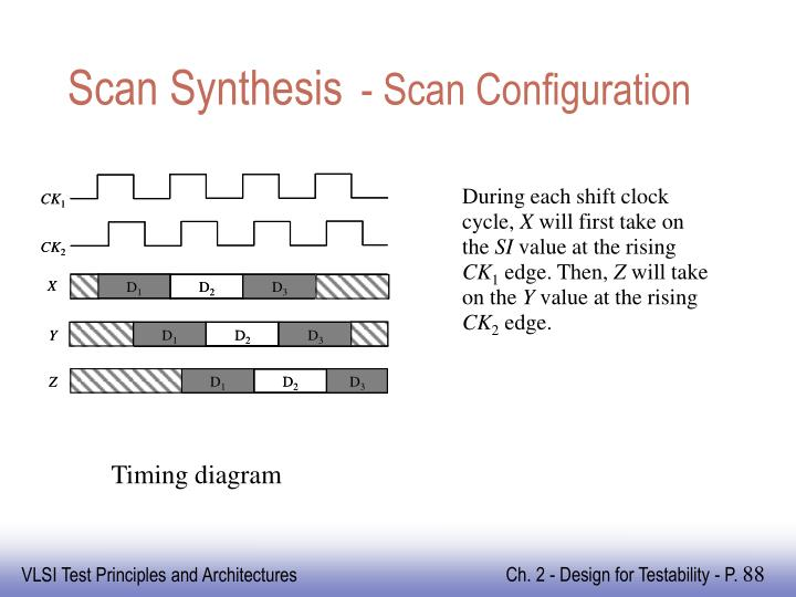 Scan Synthesis