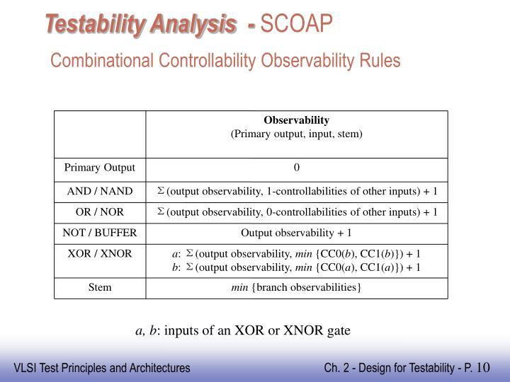 Testability Analysis  -