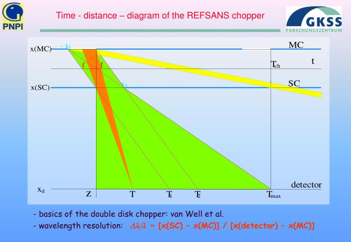 Time - distance – diagram of the REFSANS chopper