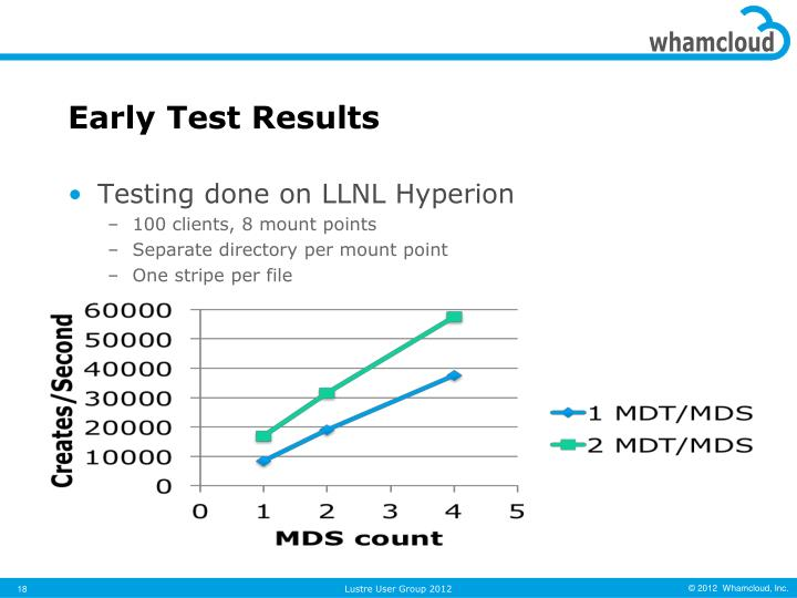 Early Test Results