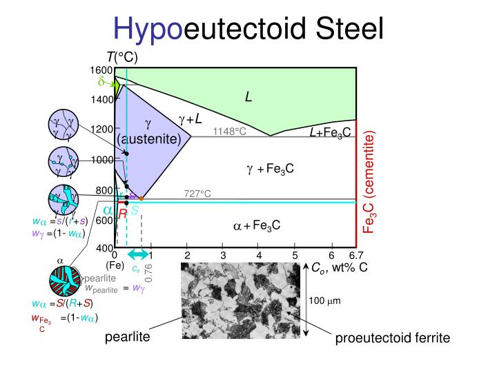 hypo eutectoid steel n.