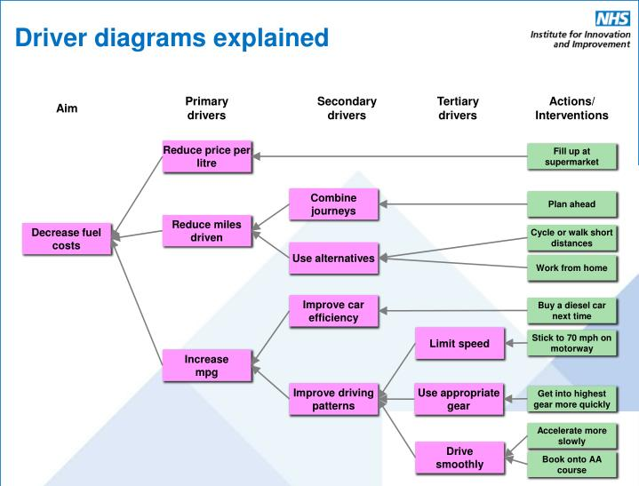 Driver diagrams explained