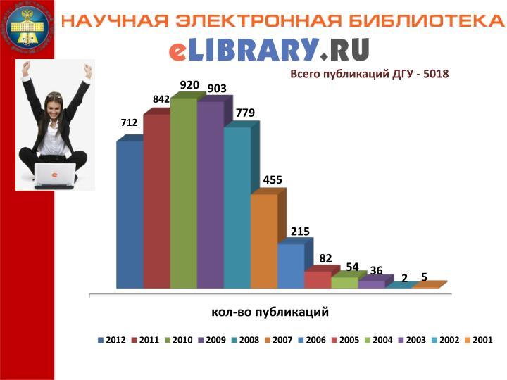 Всего публикаций ДГУ - 5018