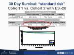 30 day survival standard risk cohort 1 vs cohort 2 with es 20