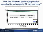 has the different patient population resulted in a change in 30 day survival