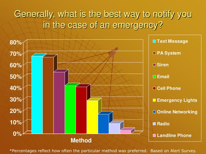 Generally, what is the best way to notify you in the case of an emergency?
