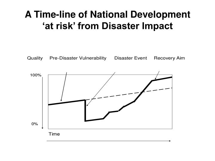 A Time-line of National Development