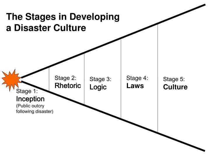 The Stages in Developing a Disaster Culture