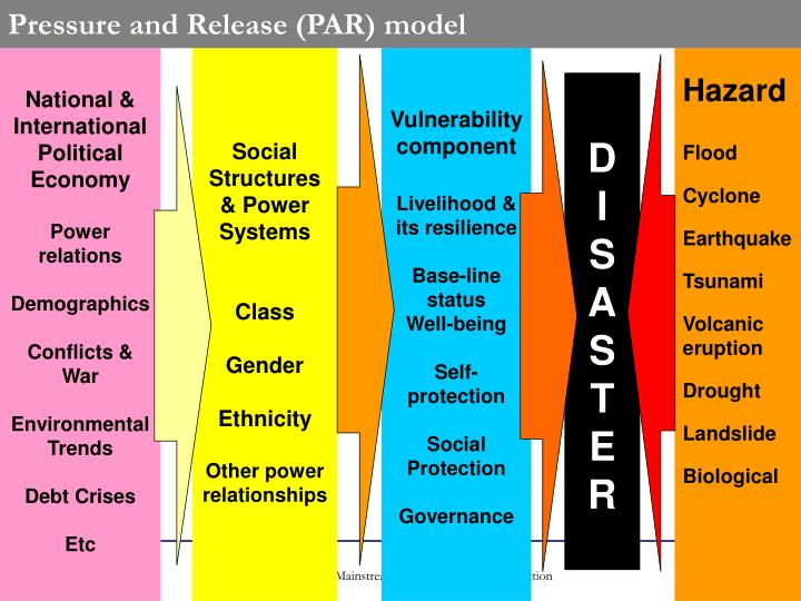 Pressure and Release (PAR) model