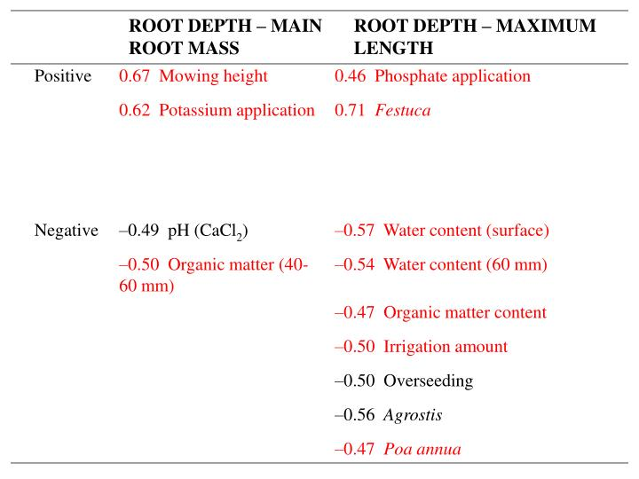 ROOT DEPTH – MAIN ROOT MASS
