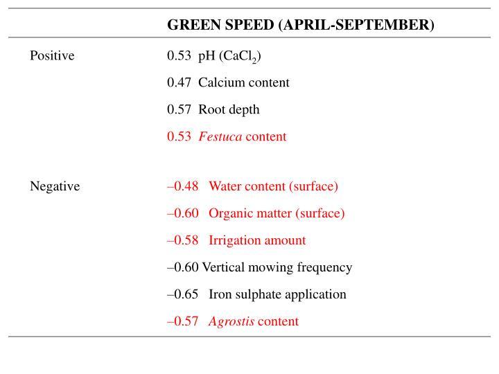 GREEN SPEED (APRIL-SEPTEMBER)