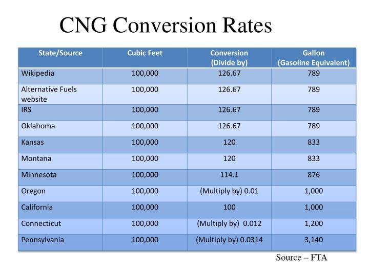 CNG Conversion Rates