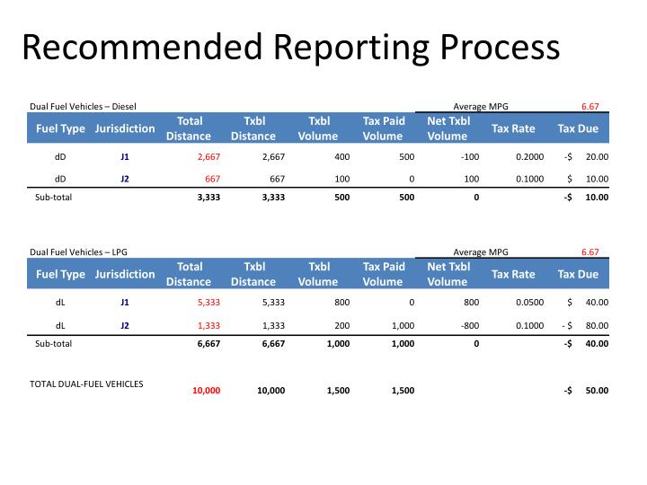 Recommended Reporting Process
