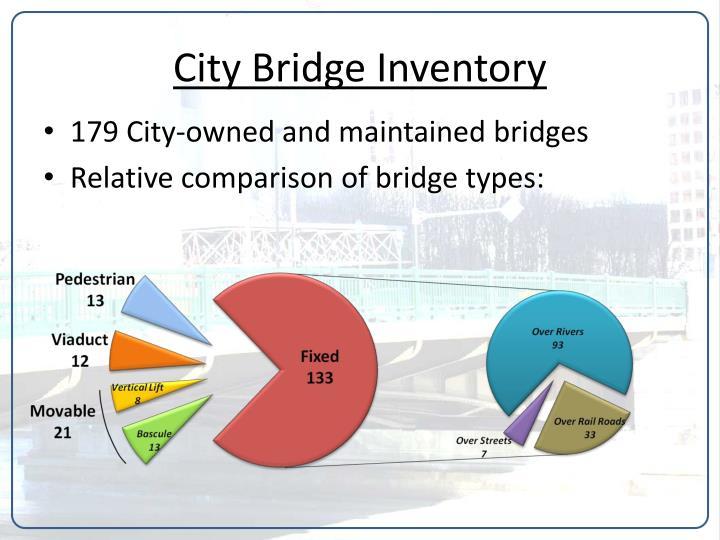 City bridge inventory