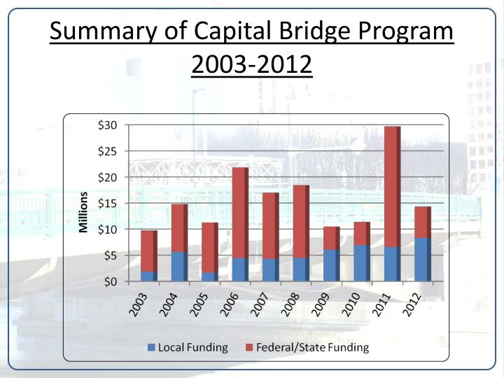Summary of Capital Bridge Program 2003-2012