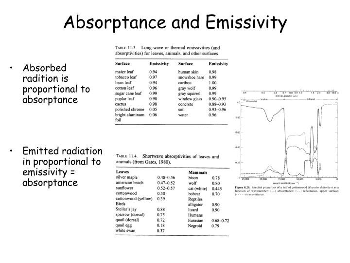 Absorptance and Emissivity