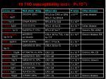 19 t1d susceptibility loci p 10 72