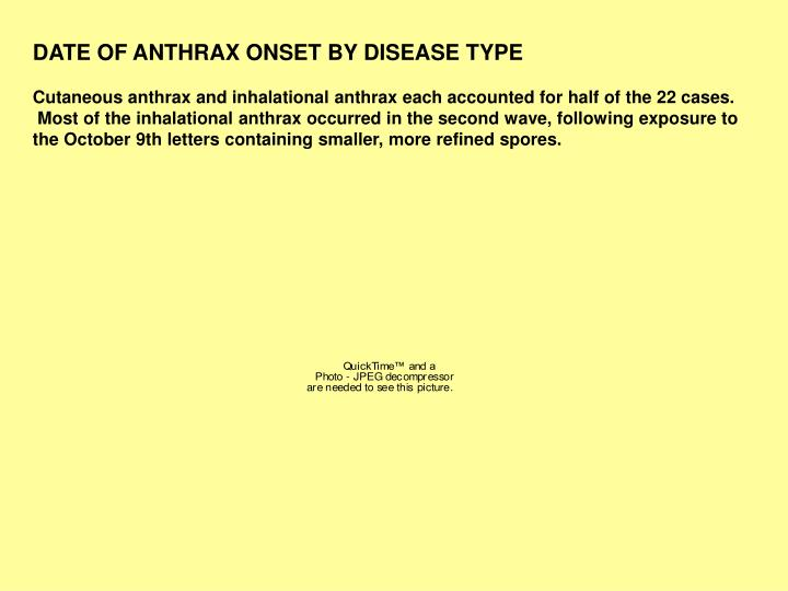 DATE OF ANTHRAX ONSET BY DISEASE TYPE