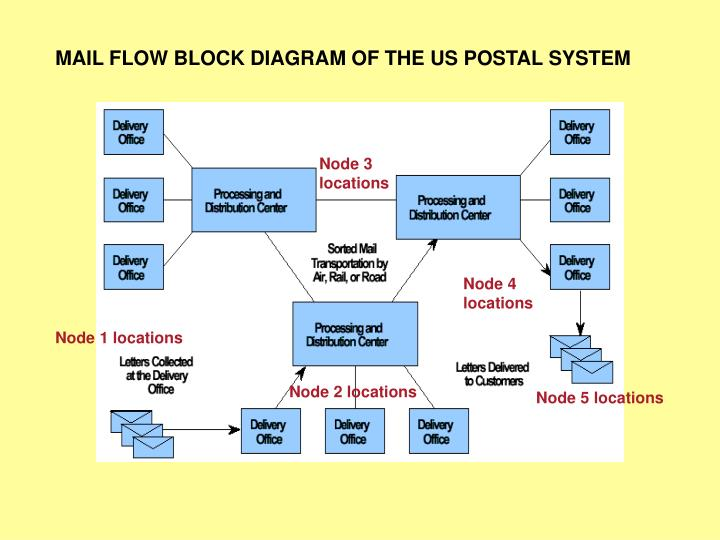 MAIL FLOW BLOCK DIAGRAM OF THE US POSTAL SYSTEM