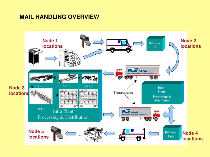 MAIL HANDLING OVERVIEW