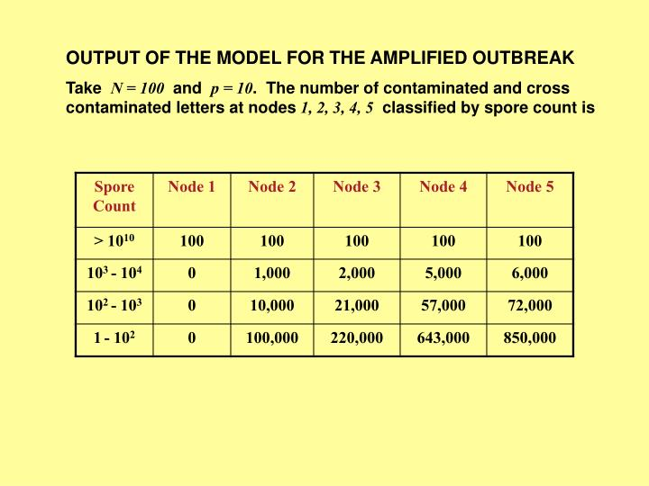 OUTPUT OF THE MODEL FOR THE AMPLIFIED OUTBREAK