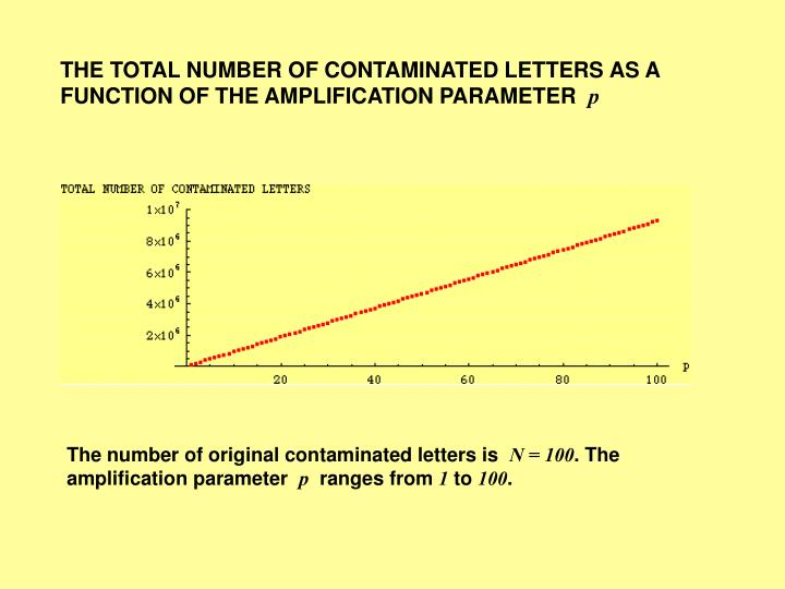THE TOTAL NUMBER OF CONTAMINATED LETTERS AS A FUNCTION OF THE AMPLIFICATION PARAMETER