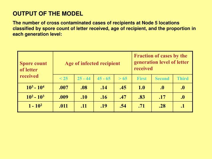 OUTPUT OF THE MODEL