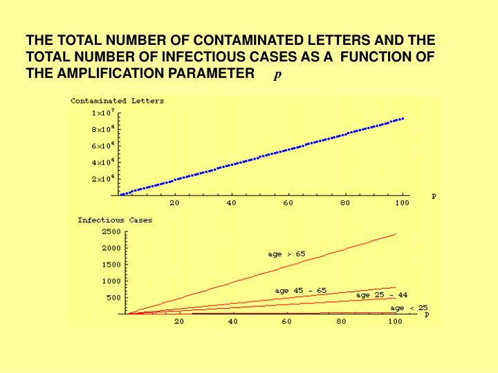 THE TOTAL NUMBER OF CONTAMINATED LETTERS AND THE TOTAL NUMBER OF INFECTIOUS CASES AS A  FUNCTION OF THE AMPLIFICATION PARAMETER