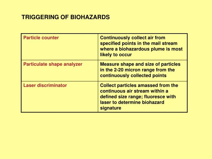 TRIGGERING OF BIOHAZARDS