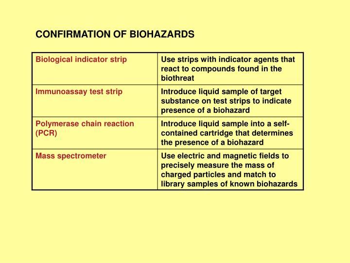 CONFIRMATION OF BIOHAZARDS