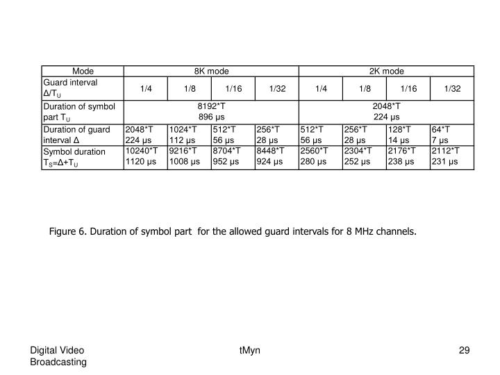 Figure 6. Duration of symbol part  for the allowed guard intervals for 8 MHz channels.