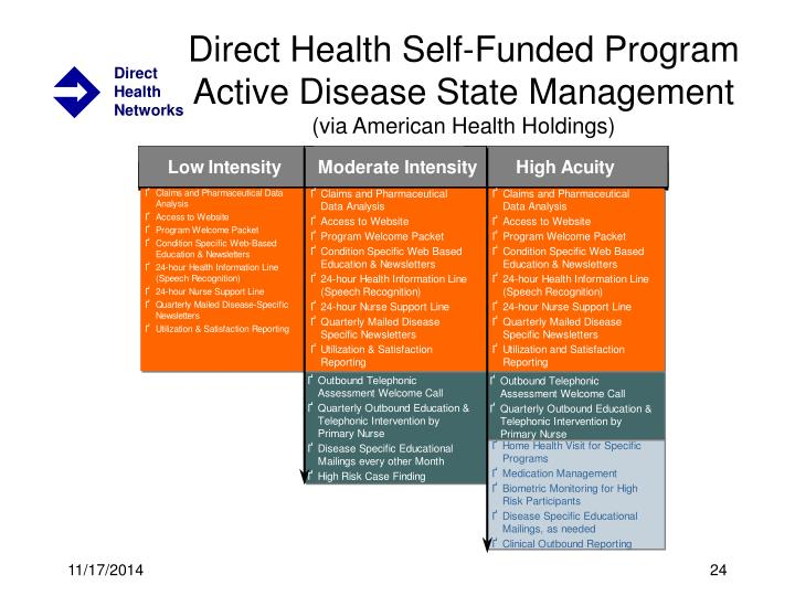 Direct Health Self-Funded Program