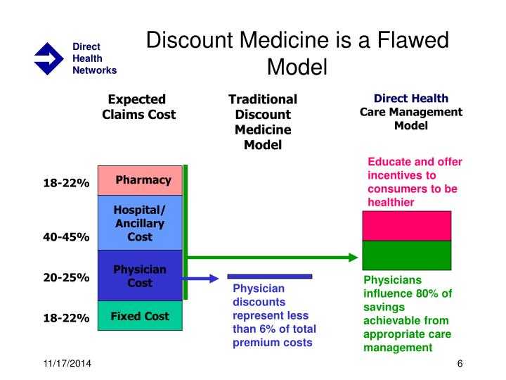 Discount Medicine is a Flawed Model