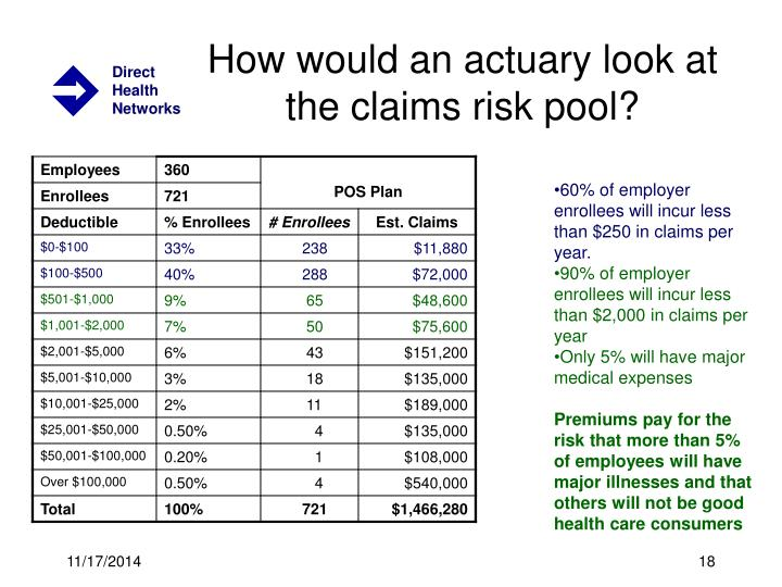 How would an actuary look at the claims risk pool?
