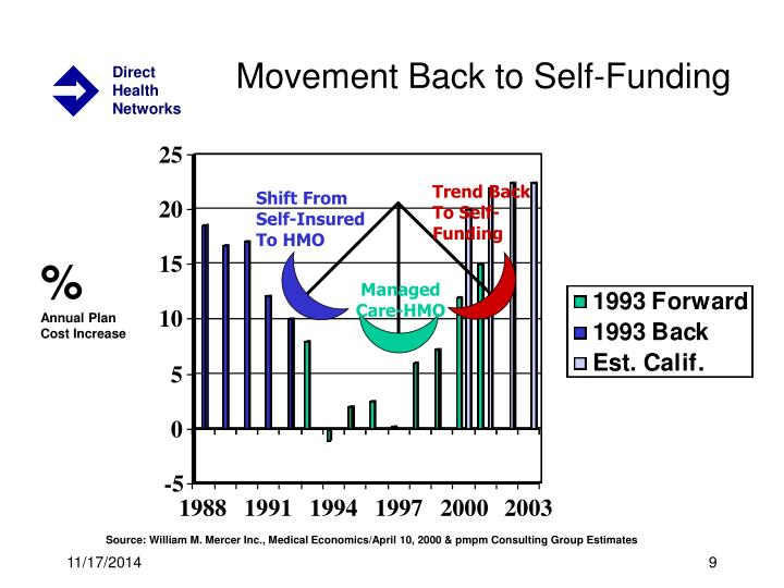 Movement Back to Self-Funding