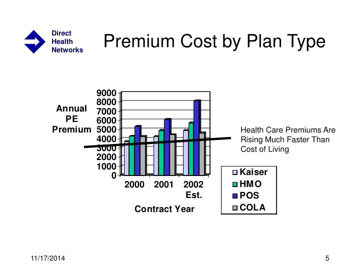 Premium Cost by Plan Type