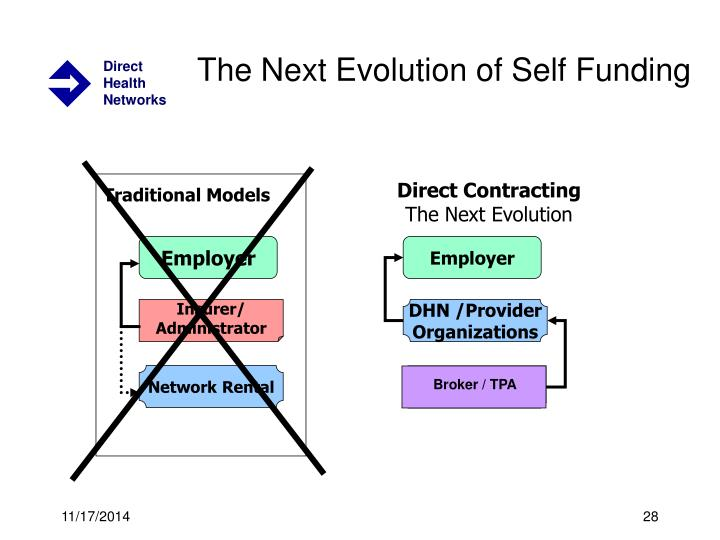 The Next Evolution of Self Funding