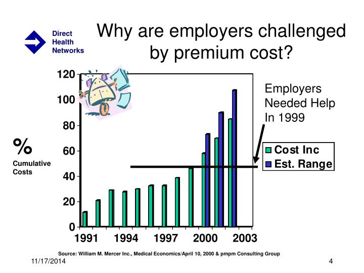 Why are employers challenged by premium cost?