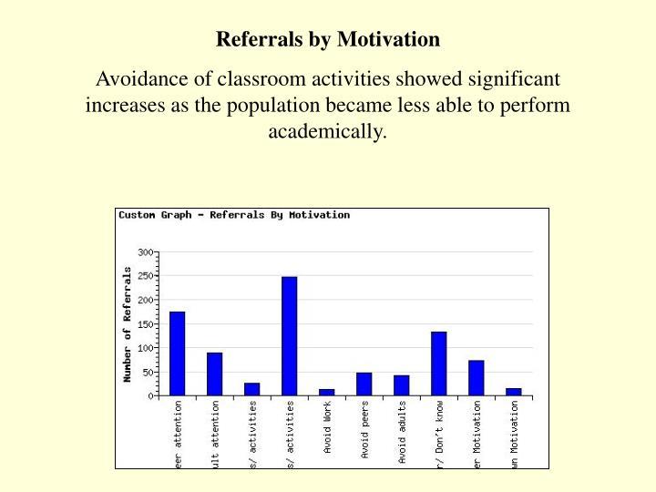 Referrals by Motivation