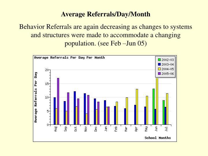 Average Referrals/Day/Month
