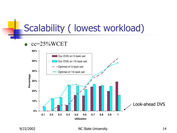 Scalability ( lowest workload)