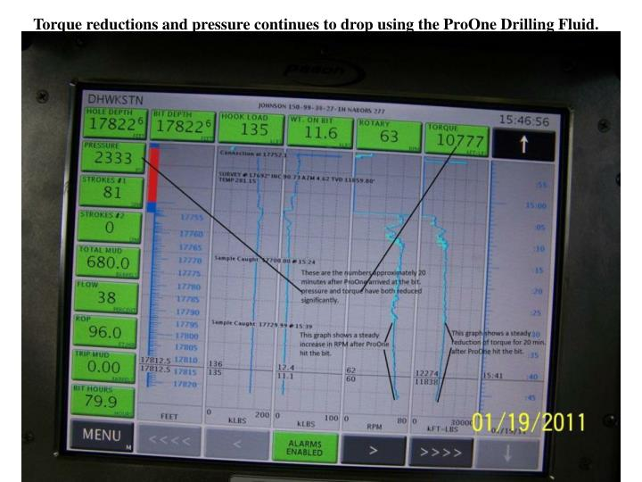 Torque reductions and pressure continues to drop using the ProOne Drilling Fluid.