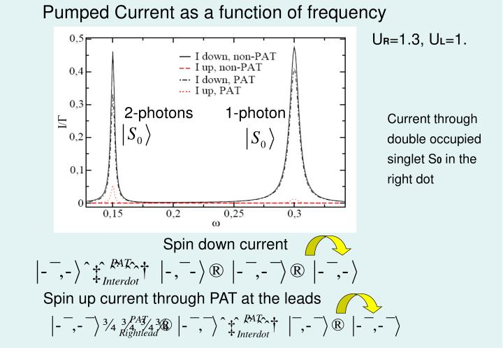 Pumped Current as a function of frequency