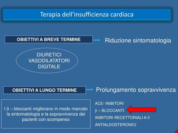Terapia dell'insufficienza cardiaca